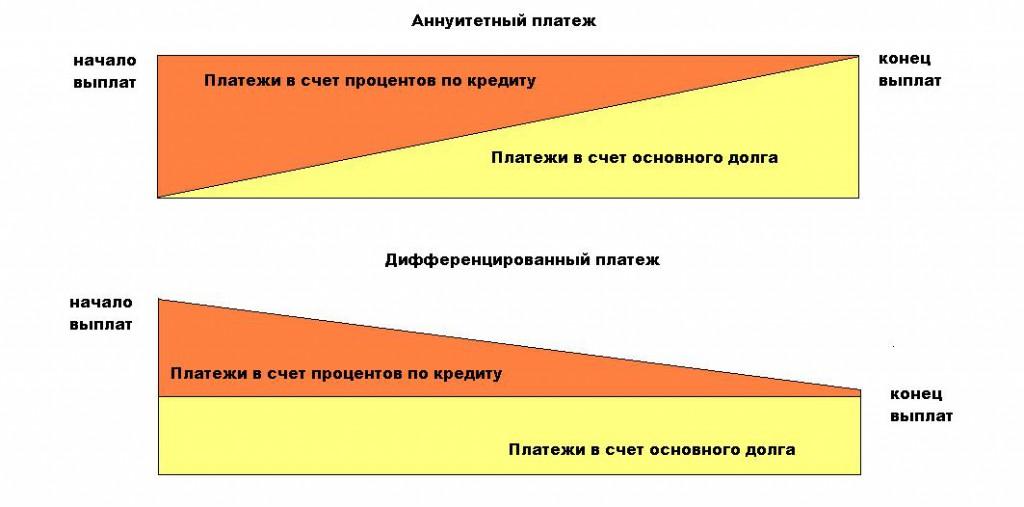 аннуитетные и дифференцированные платежи