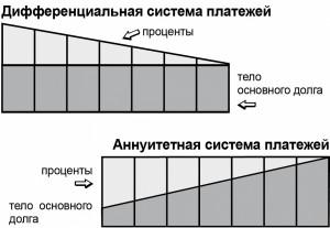 График платежей по кредиту втб